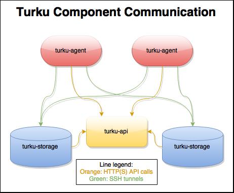 Turku components
