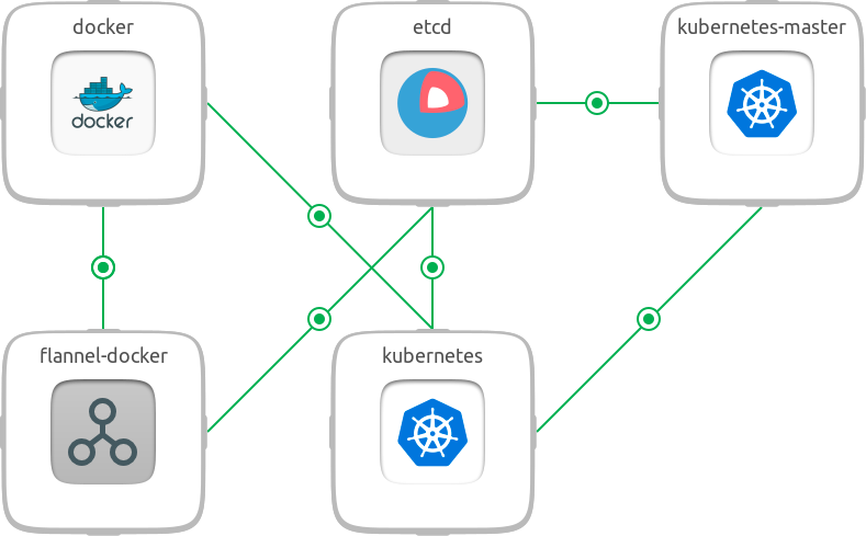 How To Build Kubernetes Cluster In Windows For  Nodes