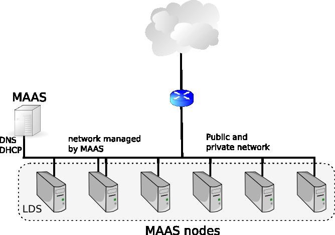 MAAS 1.9 network layouts for the Landscape Autopilot | Ubuntu Insights