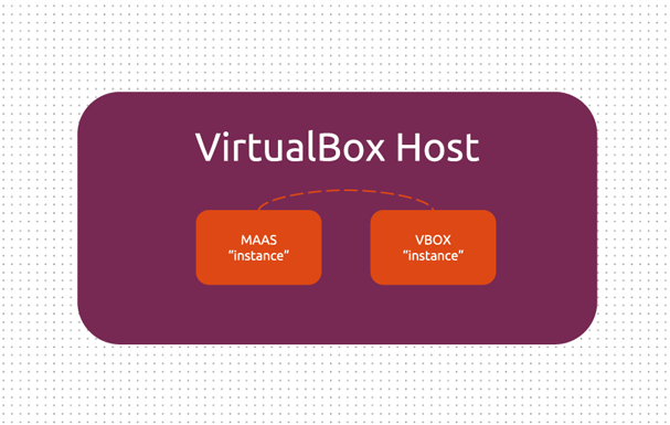 A simplified testbed with MAAS set as VM that can control other VMs, all within a single OS X VirtualBox Host machine