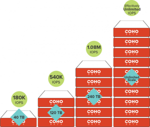Coho Data Solution Scaling