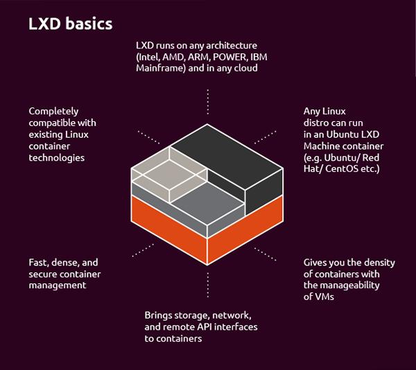 LXD basics