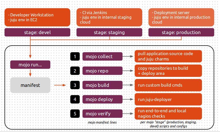 Ubuntu Archive Mirror