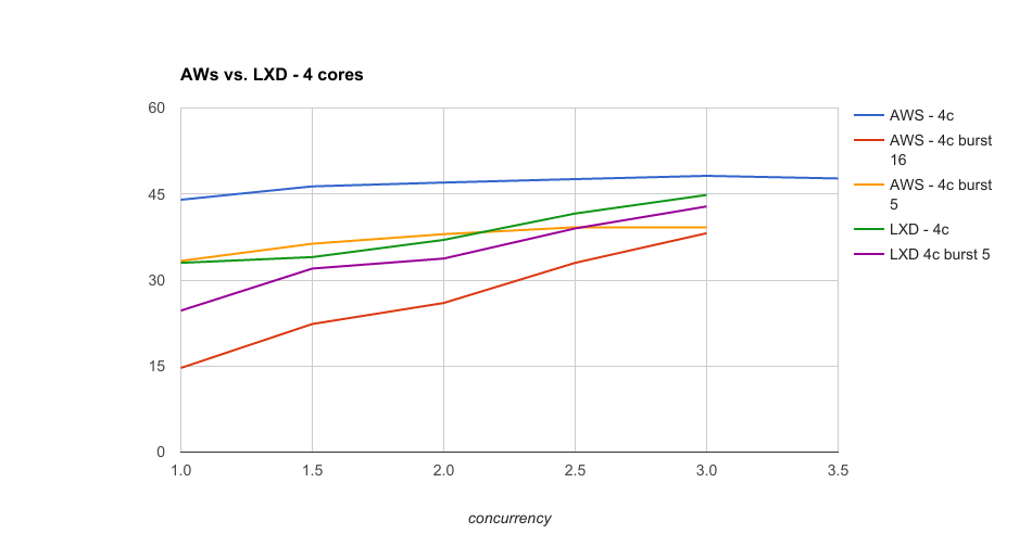 aws vs lxd 4
