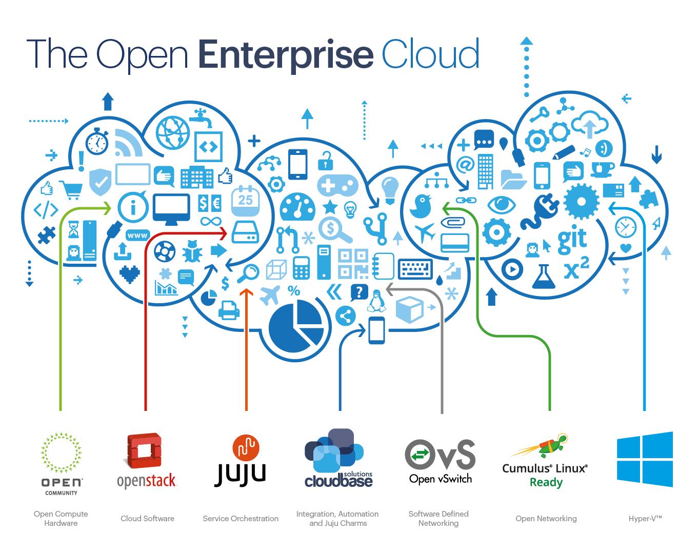 The-Open-Enterprise-Cloud-2