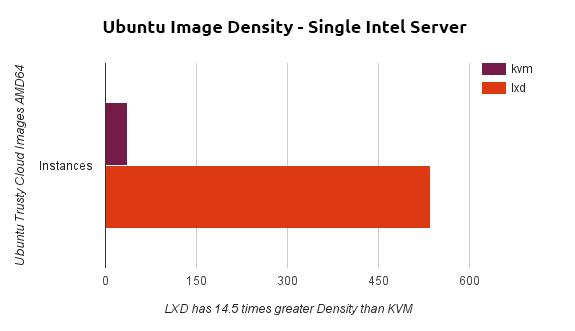 Image density