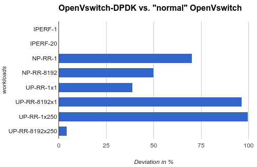 OpenVswitch-DPDK vs. 'normal' OpenVswitch
