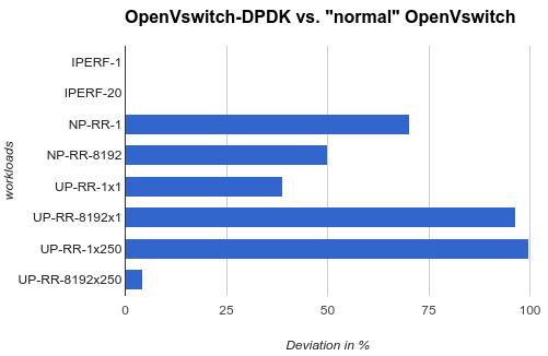 OpenVswitch-DPDK vs. 'normal' OpenVswitch