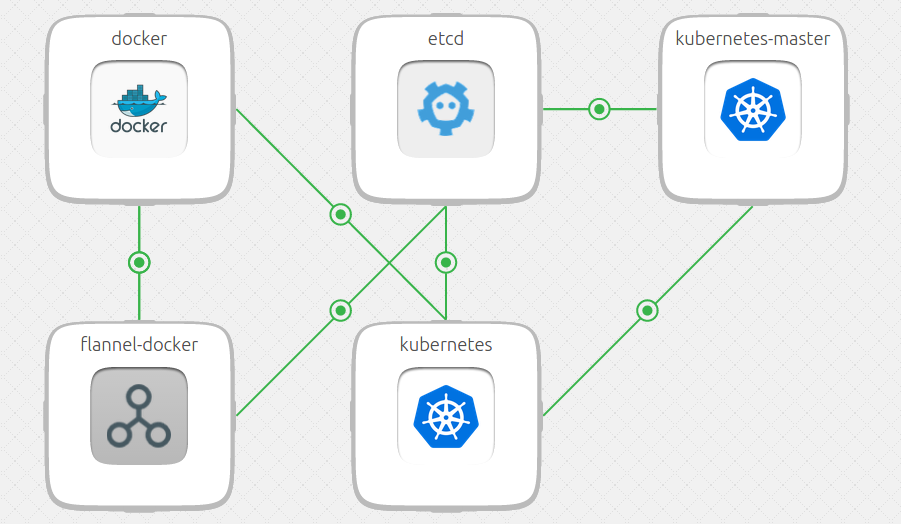 Kubernetes Bundle