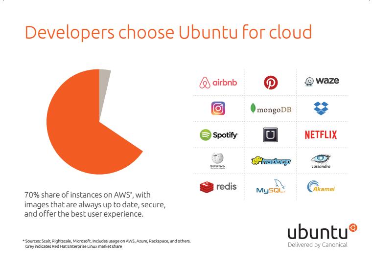 eBook: Certified Ubuntu Cloud Guest - front page
