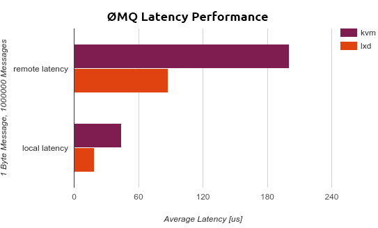 latency_performance