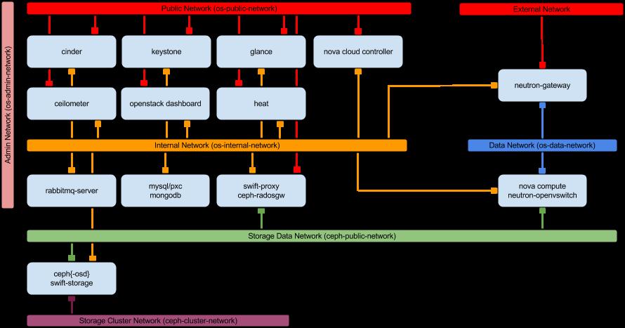 openstack-network-architecture