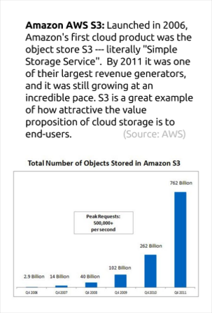 The Growth of AWS